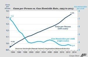 guns_per_person_vs._gun_homicide_rate_1993_to_2013_0
