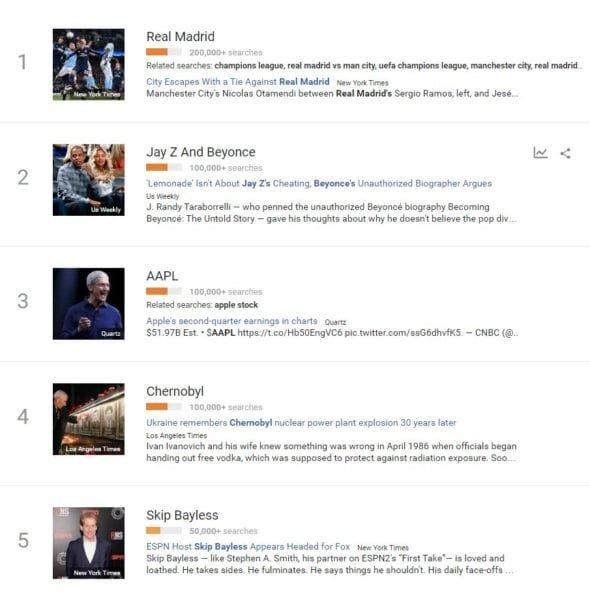 Top U.S. google searches