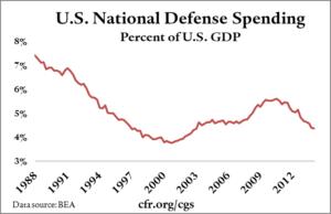 011_national_defense_1988