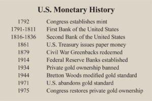 U.S. Monetary History