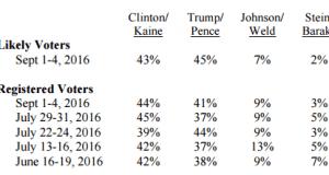 CNN-ORC poll tables