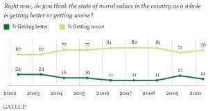 moral-values-declining