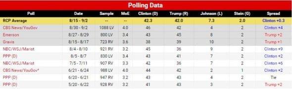 RCP NC polling data