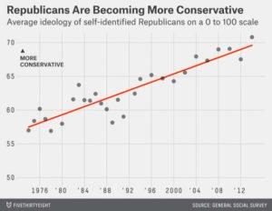 republicans-more-conservative