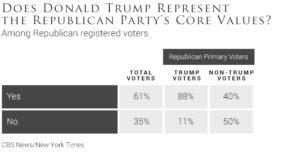 does-donald-trump-represent-the-republican-partys-core-values