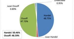 Handle - Ossoff Trafalgar poll 6-10-17