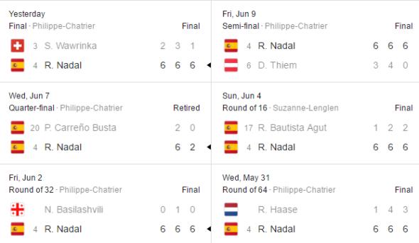 Rafael Nadal scores