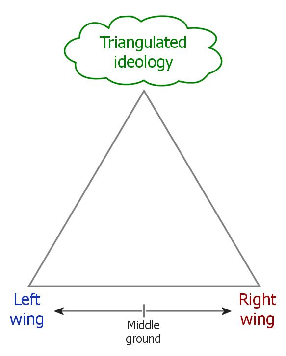 POlitical triangulation