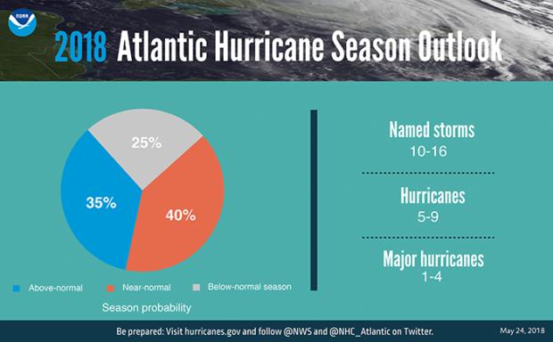Photo of Forecasters predict a near- or above-normal 2018 Atlantic hurricane season