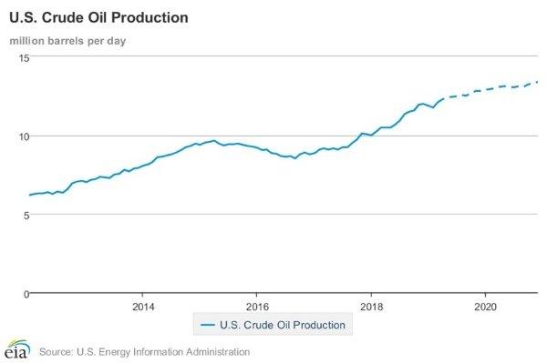 Date: 04/22/2019 Description: U.S. Crude Oil Production - State Dept Image