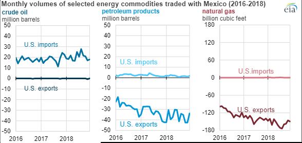 EIA_Mexico_Trade_2