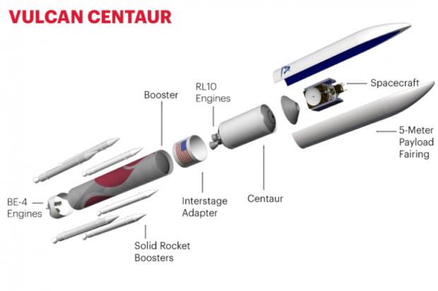 Photo of Vulcan Centaur Rocket on Schedule for First Flight in 2021