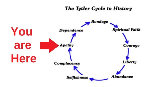 Photo of Tytler Cycle of Freedom – where are we?